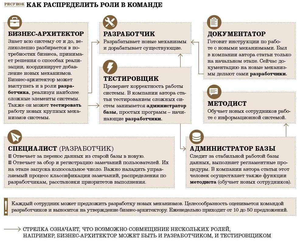 Особенности crm системы как настроить бизнес процесс в битрикс 24