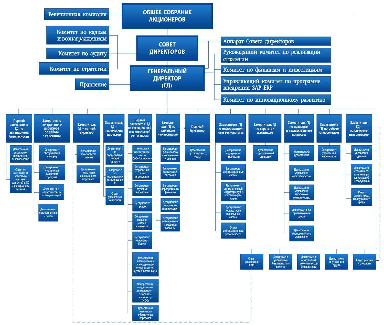 reliance communication organisational structure