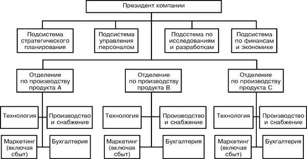 Схема организационная структура производственного предприятия схема фото 954