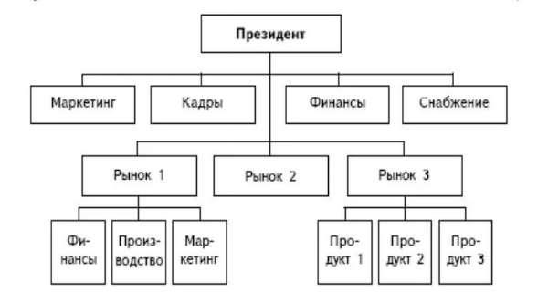 Дивизиональная структура не может специализироваться