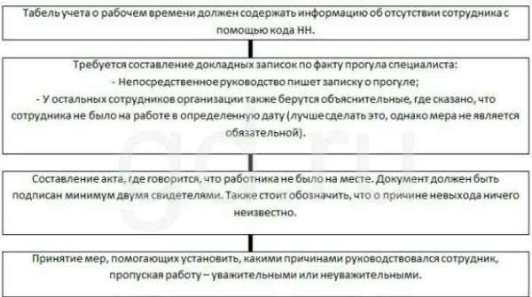 Имеют ли право банки запрашивать подтверждение трудовых отношений с сотрудником