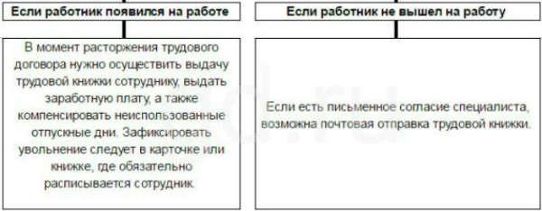 Инструкции по пб