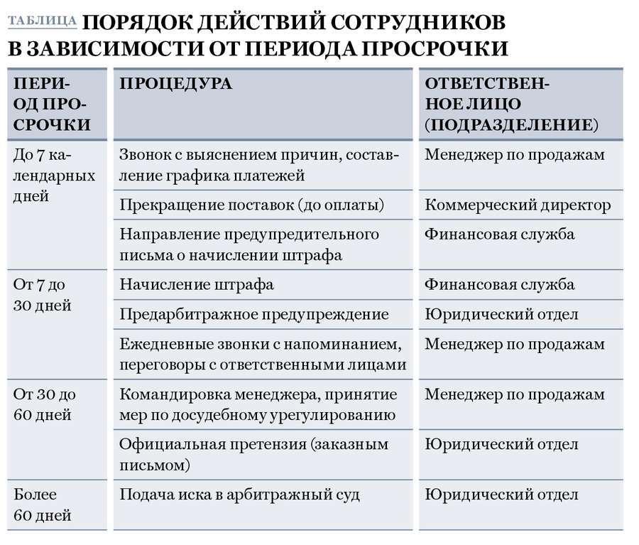Регламент Работы С Дебиторской Задолженностью Для Банков Образец - фото 7
