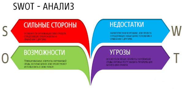 Обучение составления бизнес планов сущность бизнес плана план