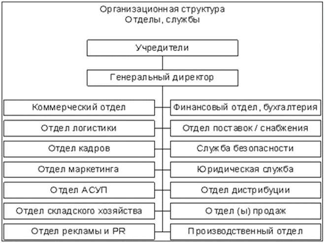 Инструкция начальника отдела сервисного обслуживания предприятия должен быть подчинен директору