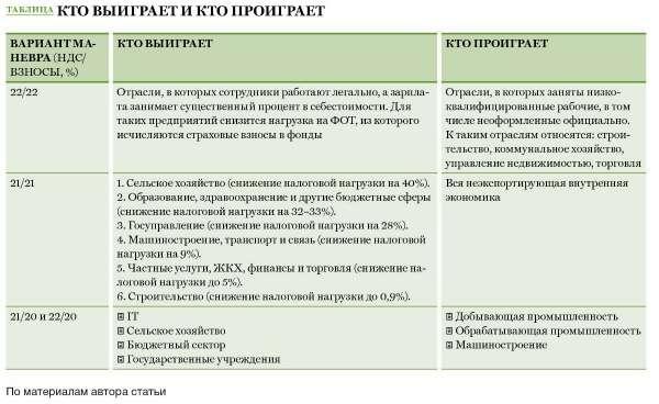 Курсовая работа Налоги сущность виды функции Курсовая налоги в управлении экономикой
