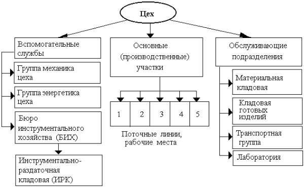 Пример решения задач по автоматике производственных процессов инструменты решения оптимизационных задач