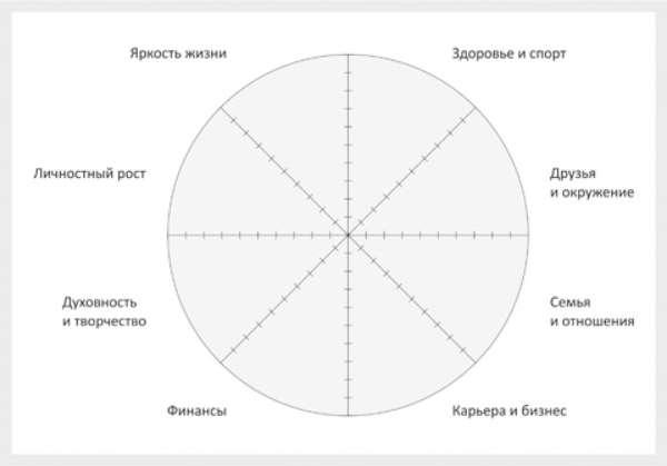 Личностный рост и развитие по технике «Колесо жизни»