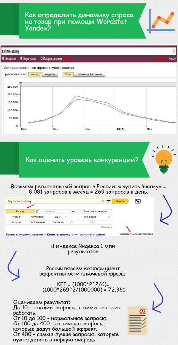 70d26d8b0455 Как создать интернет-магазин - пошаговая инструкция