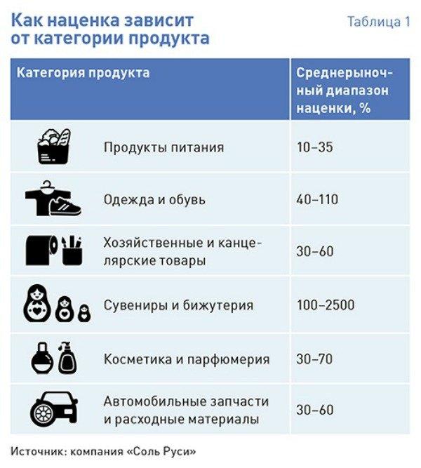 расшифровка дебет 41 кредит 60