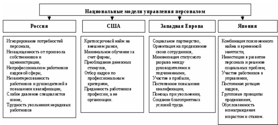 модели характеристики работ менеджмент
