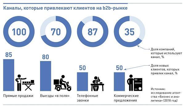 Формулы с примерами для оценки эффективности рекламной кампании