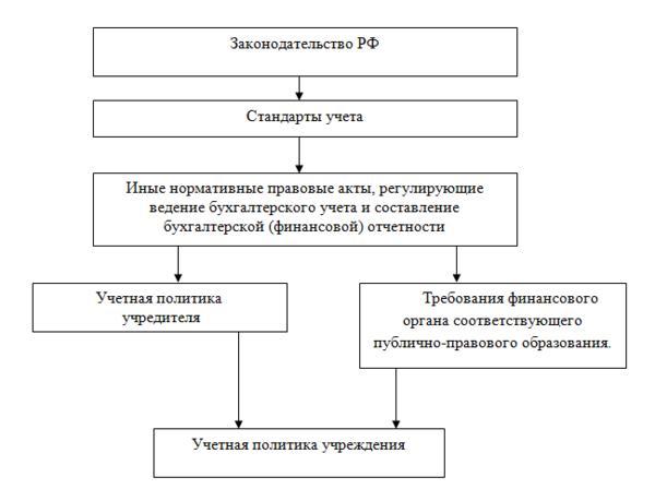 Методика учета аренды в кредитной организации