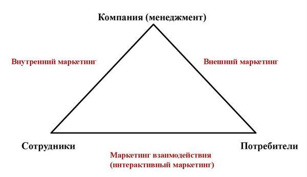 Маркетинговый треугольник