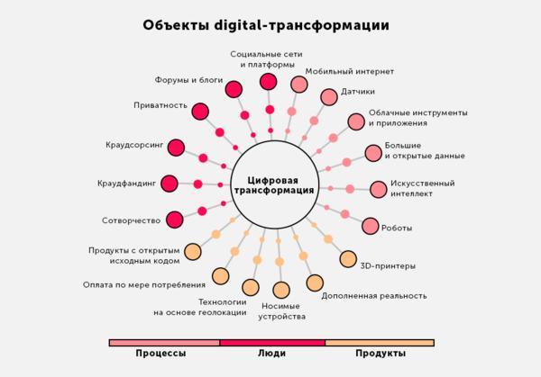 Digital трансформация
