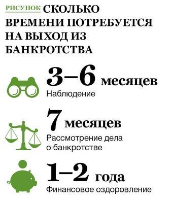 Процедура банкротства юрлица