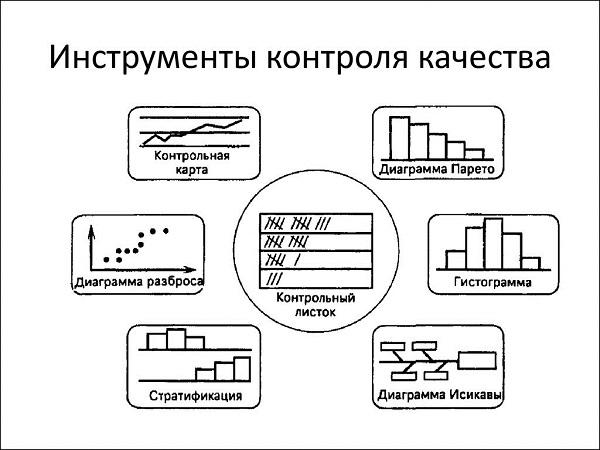 Статистические методы управления качеством реферат 167