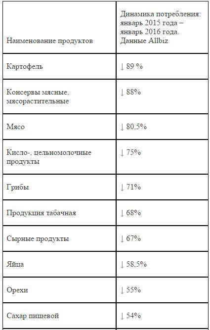 Как обвал рубля изменил предпочтения россиян: исследование